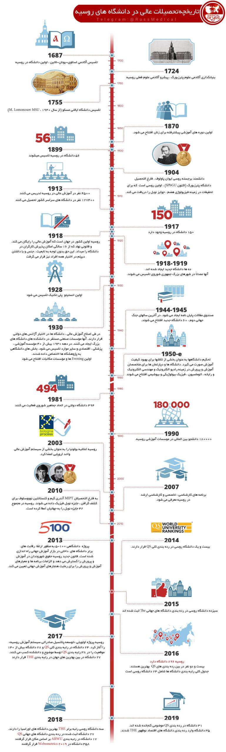 تاریخچه دانشگاه های روسیه